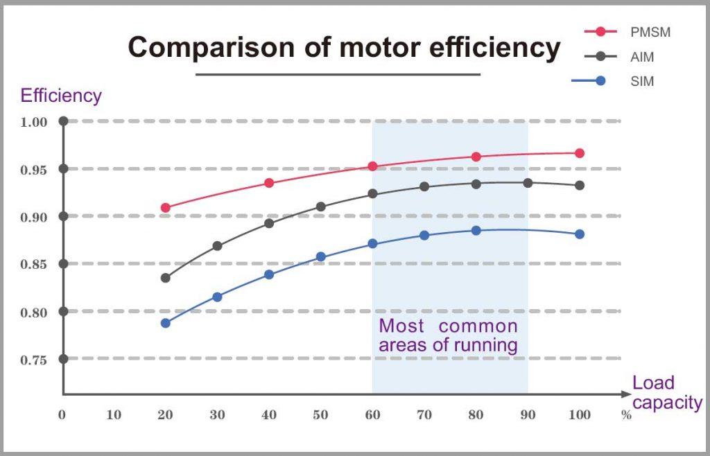 Ultra-high efficiency PM motor comparison chart