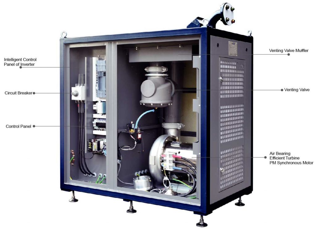 ZTB 30~300HP with open cabinet