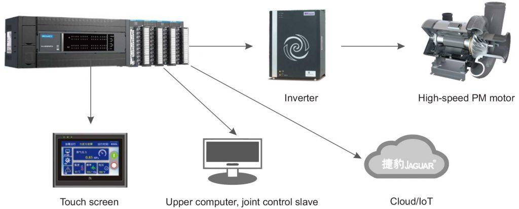 Jaguar Field Operation remote control