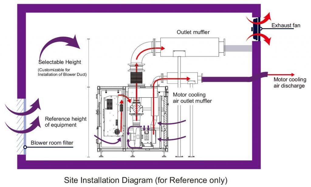 Site installation Diagram